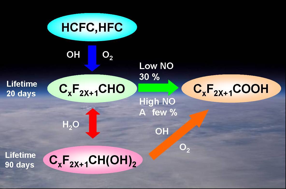 代替フロンの大気化学反応