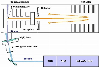 VUV-TOFMS模式図